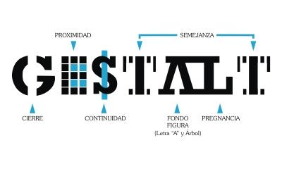 Infografía que explica las Teorías de la Gestalt.